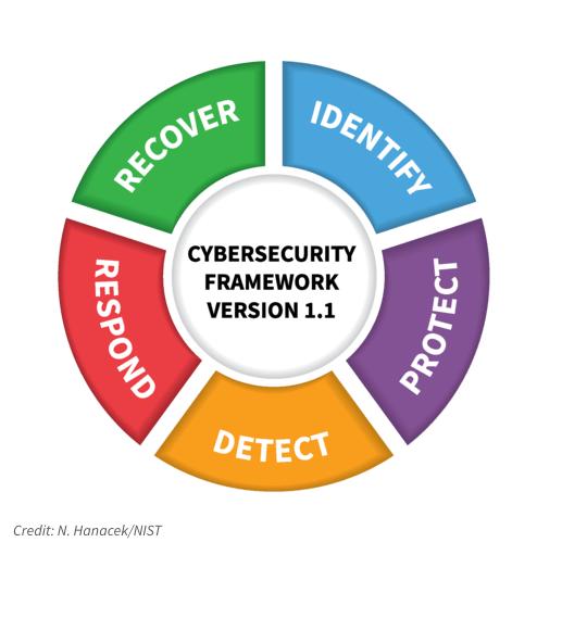 NIST Version 1.1 Cybersecurity Framework